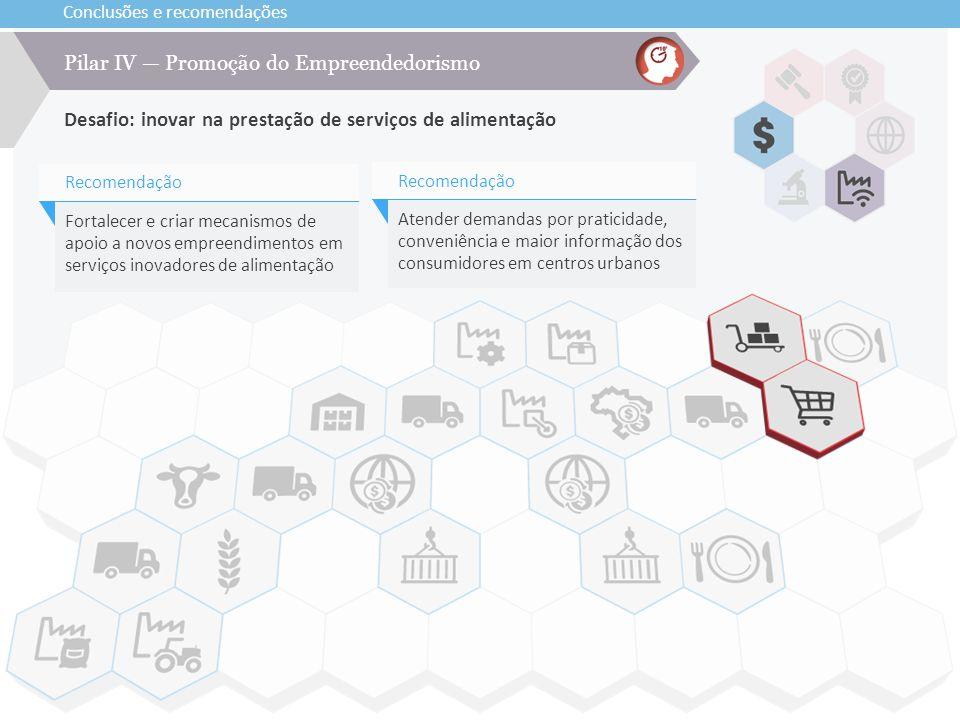 Conclusões e recomendações Desafio: inovar na prestação de serviços de alimentação Pilar IV — Promoção do Empreendedorismo Fortalecer e criar mecanism