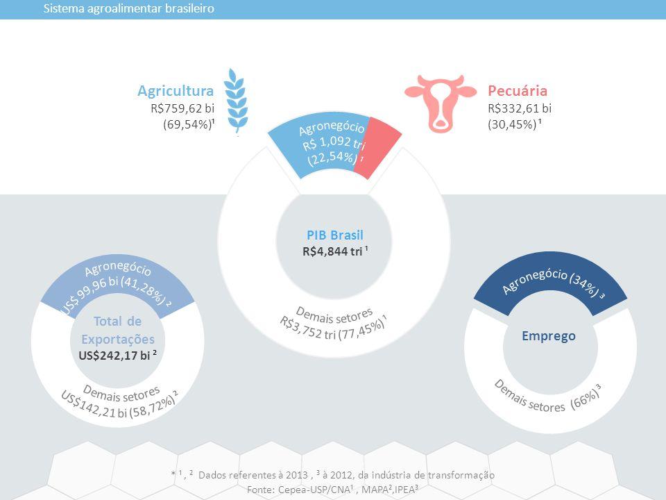 Sistema agroalimentar brasileiro PIB Brasil R$4,844 tri ¹ Pecuária R$332,61 bi (30,45%) ¹ Agricultura R$759,62 bi (69,54%)¹ Emprego Total de Exportaçõ