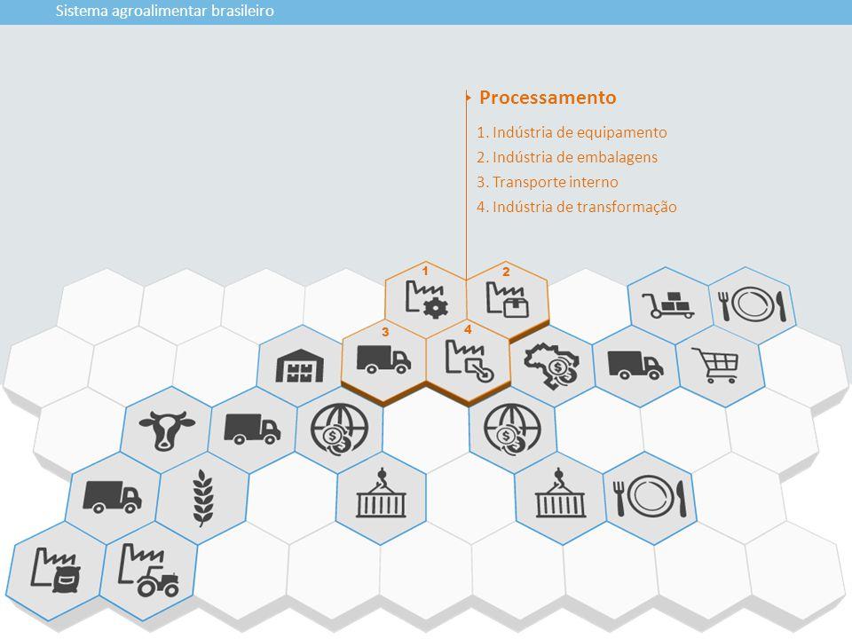 3 1 2 4 Sistema agroalimentar brasileiro 1. Indústria de equipamento 2. Indústria de embalagens 3. Transporte interno 4. Indústria de transformação Pr