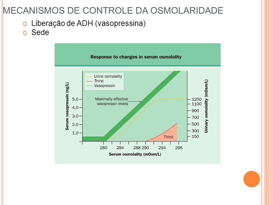 MECANISMOS DE CONTROLE DA OSMOLARIDADE oLiberação de ADH (vasopressina) oSede