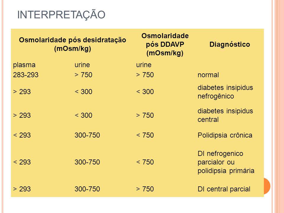 INTERPRETAÇÃO Osmolaridade pós desidratação (mOsm/kg) Osmolaridade pós DDAVP (mOsm/kg) Diagnóstico plasmaurine 283-293> 750 normal > 293< 300 diabetes