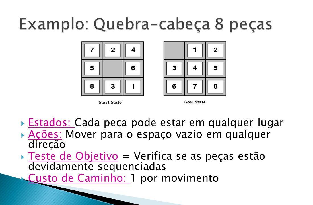  Estados: Cada peça pode estar em qualquer lugar  Ações: Mover para o espaço vazio em qualquer direção  Teste de Objetivo = Verifica se as peças es
