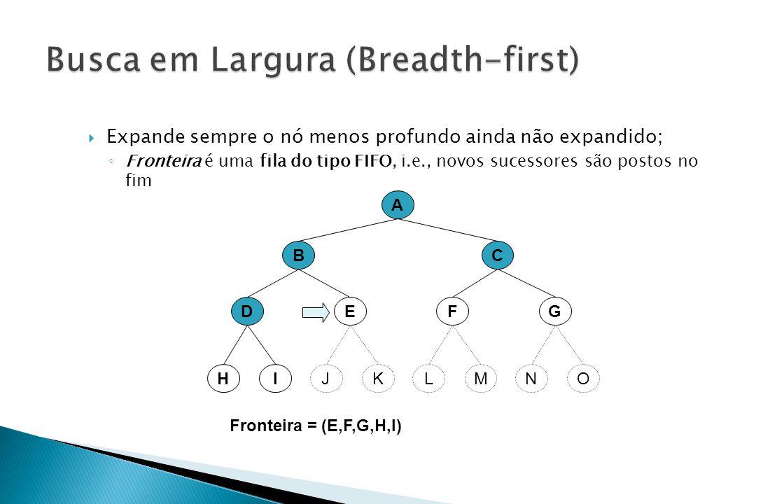 A BC EFDG Fronteira = (E,F,G,H,I) KMIOJLHN  Expande sempre o nó menos profundo ainda não expandido; ◦ Fronteira é uma fila do tipo FIFO, i.e., novos