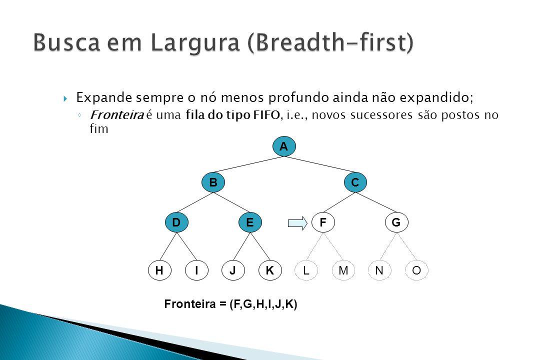 A BC EFDG Fronteira = (F,G,H,I,J,K) KMIOJLHN  Expande sempre o nó menos profundo ainda não expandido; ◦ Fronteira é uma fila do tipo FIFO, i.e., novo