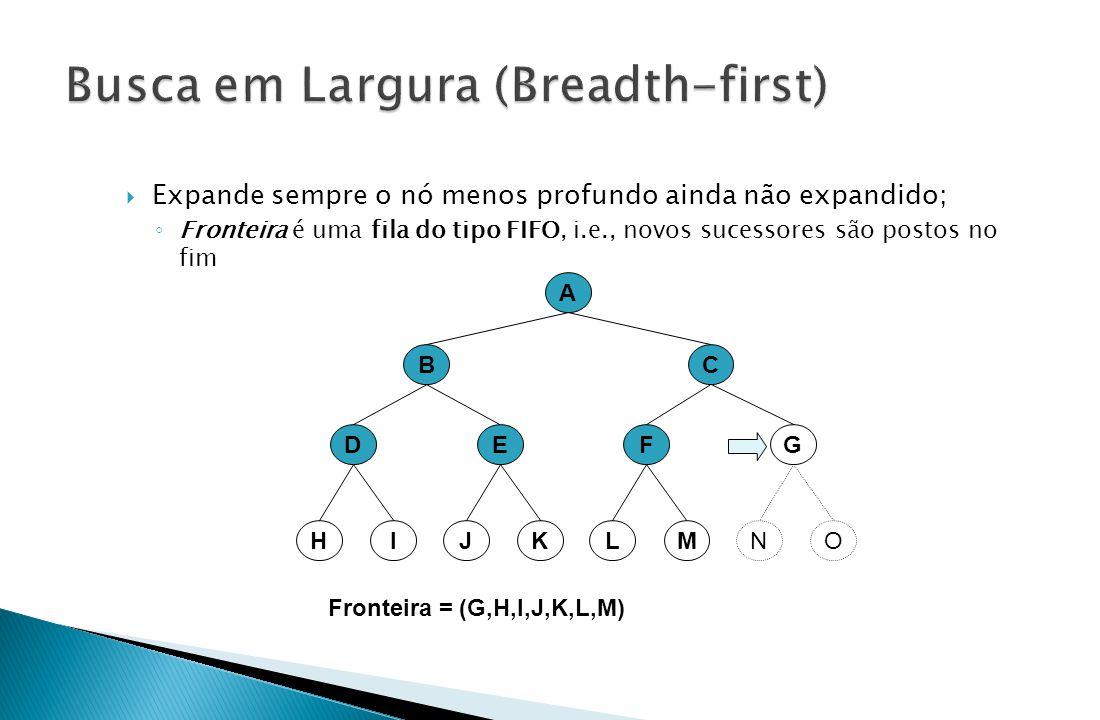 A BC EFDG Fronteira = (G,H,I,J,K,L,M) KMIOJLHN  Expande sempre o nó menos profundo ainda não expandido; ◦ Fronteira é uma fila do tipo FIFO, i.e., no