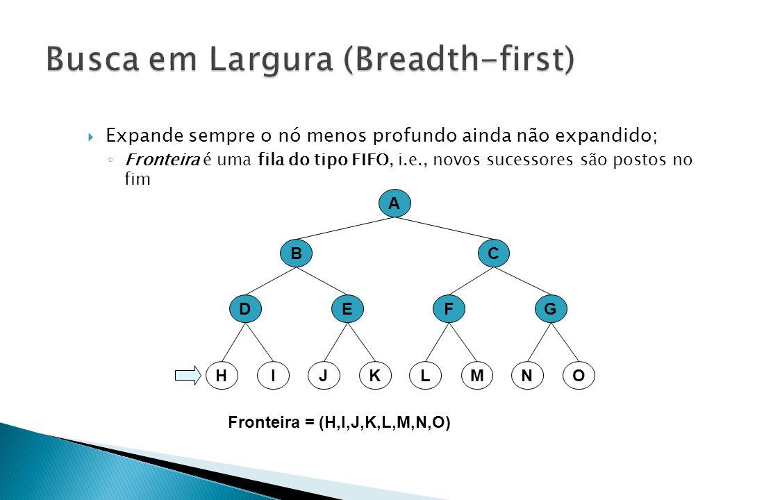 A BC EFDG Fronteira = (H,I,J,K,L,M,N,O) KMIOJLHN  Expande sempre o nó menos profundo ainda não expandido; ◦ Fronteira é uma fila do tipo FIFO, i.e.,