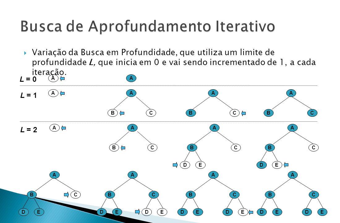  Variação da Busca em Profundidade, que utiliza um limite de profundidade L, que inicia em 0 e vai sendo incrementado de 1, a cada iteração. A A BC A