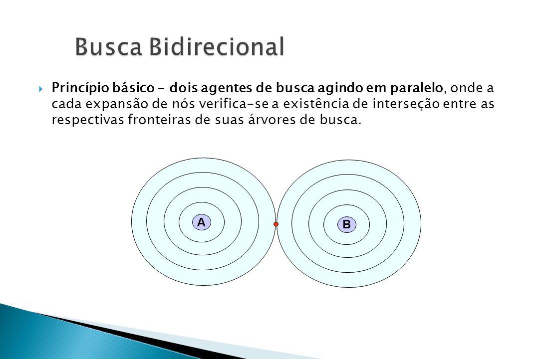  Princípio básico - dois agentes de busca agindo em paralelo, onde a cada expansão de nós verifica-se a existência de interseção entre as respectivas