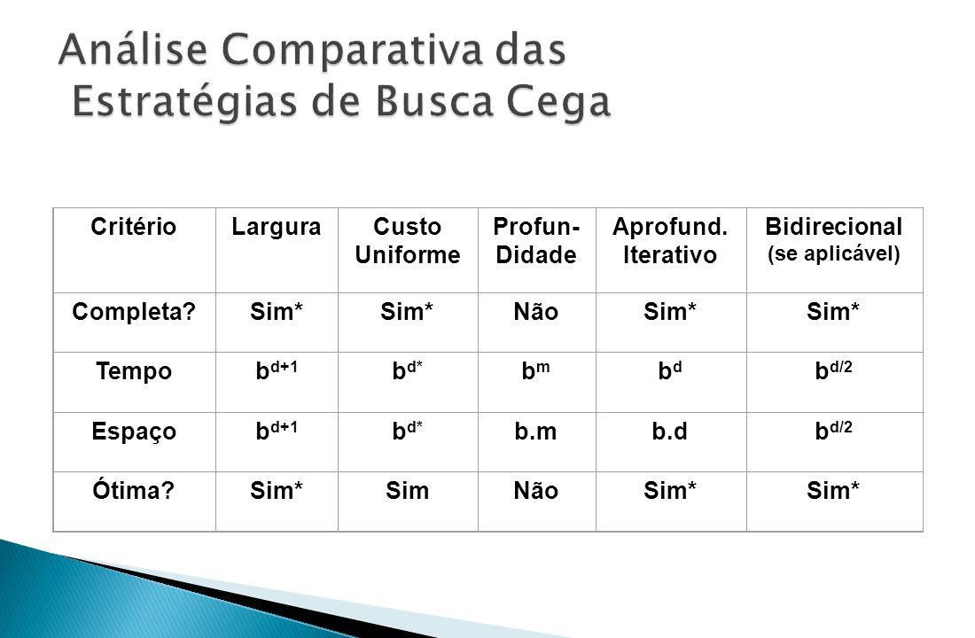 CritérioLarguraCusto Uniforme Profun- Didade Aprofund. Iterativo Bidirecional (se aplicável) Completa?Sim* NãoSim* Tempob d+1 b d* bmbm bdbd b d/2 Esp