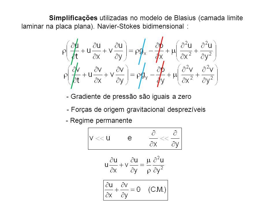 Simplificações utilizadas no modelo de Blasius (camada limite laminar na placa plana). Navier-Stokes bidimensional : - Gradiente de pressão são iguais