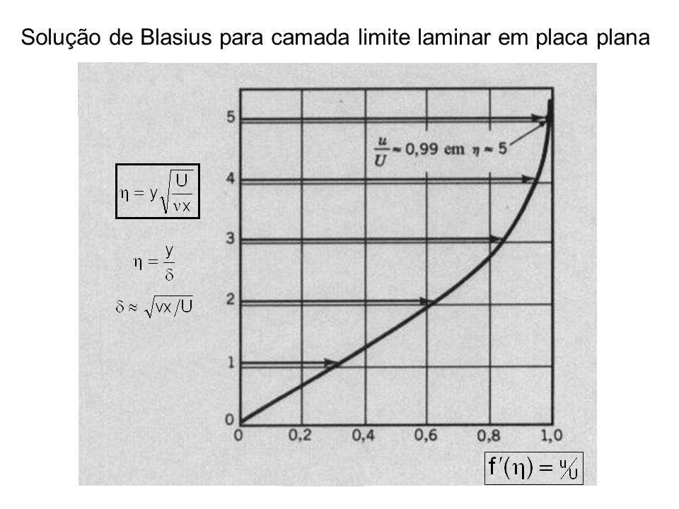 Solução de Blasius para camada limite laminar em placa plana