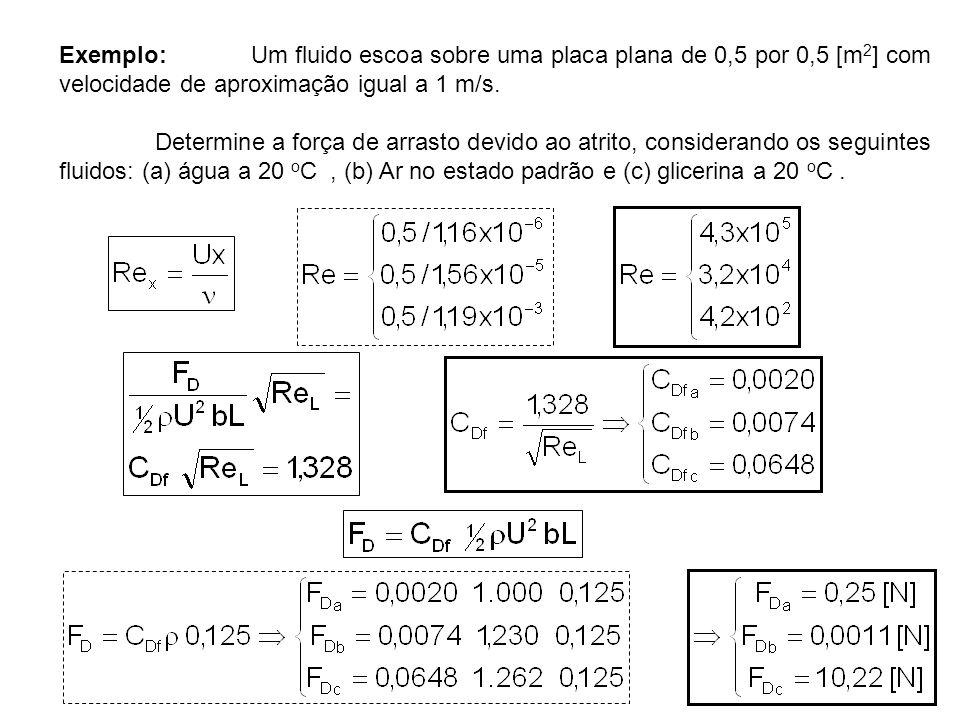 Exemplo: Um fluido escoa sobre uma placa plana de 0,5 por 0,5 [m 2 ] com velocidade de aproximação igual a 1 m/s. Determine a força de arrasto devido