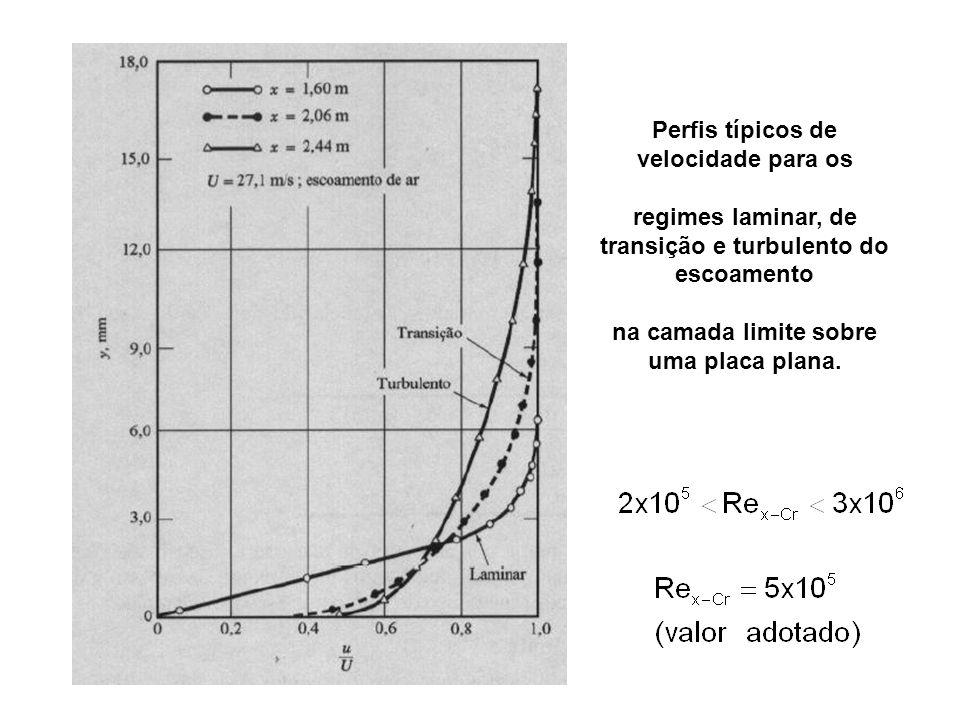 Perfis típicos de velocidade para os regimes laminar, de transição e turbulento do escoamento na camada limite sobre uma placa plana.
