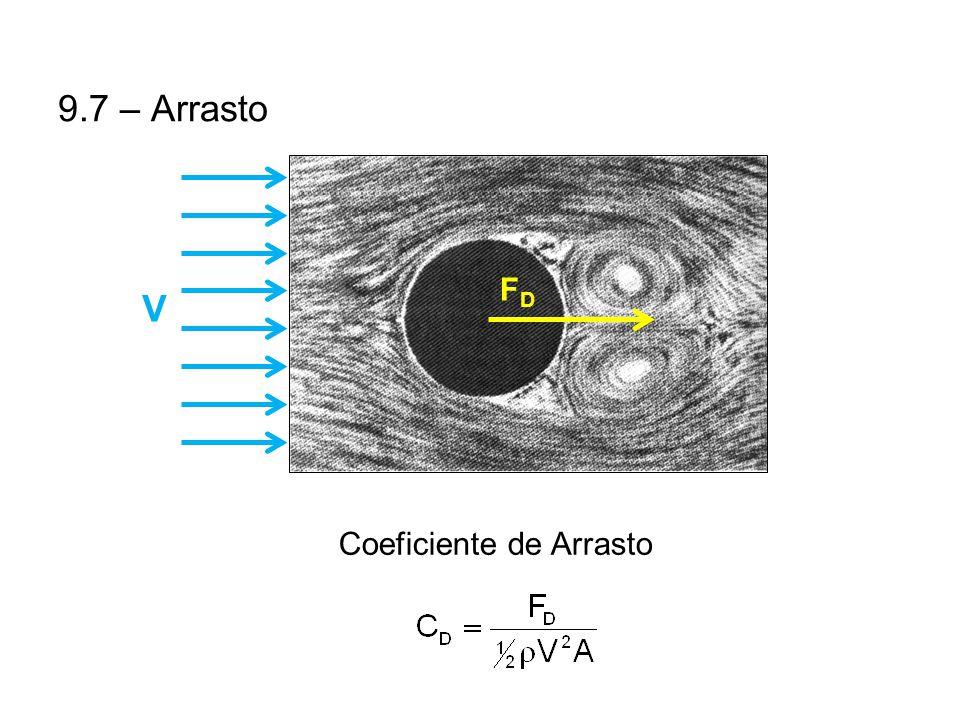 9.7 – Arrasto FDFD V Coeficiente de Arrasto
