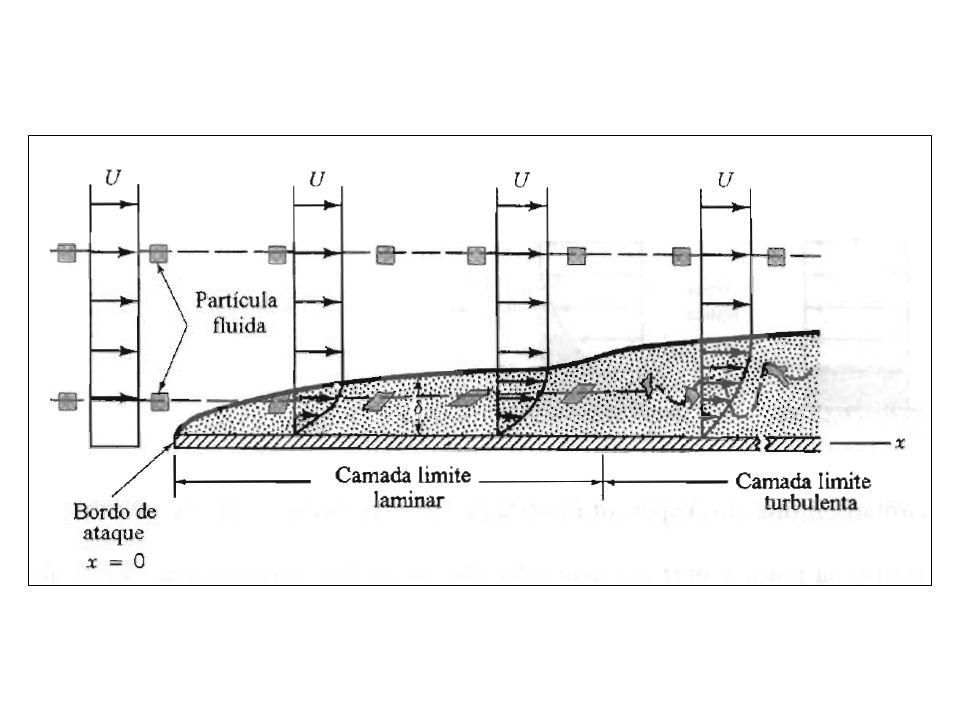 Coeficiente médio de atrito para uma placa plana posicionada paralelamente ao escoamento.
