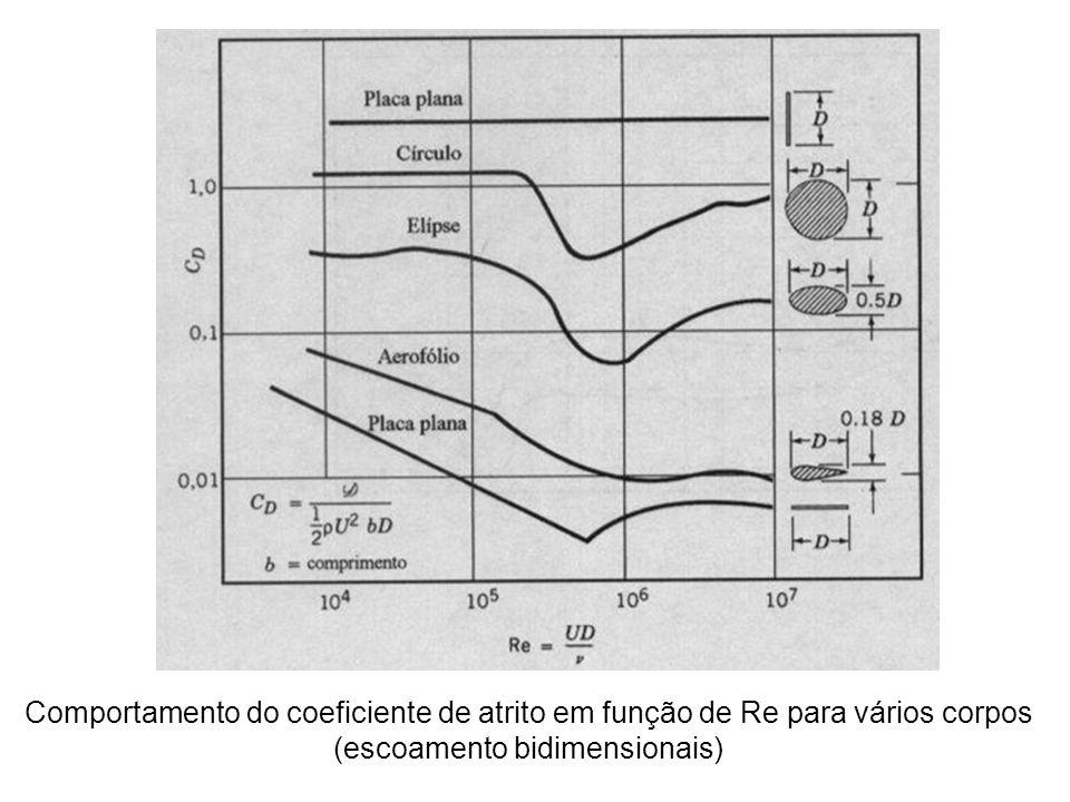 Comportamento do coeficiente de atrito em função de Re para vários corpos (escoamento bidimensionais)