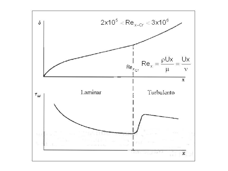 Exemplo: Determine a força de arrasto devido ao atrito em dois casos de escoamento de fluidos sobre uma placa plana de 10 por 10 [m 2 ]: na situação (a) com velocidade de aproximação igual a 4,2 m/s (aprox.