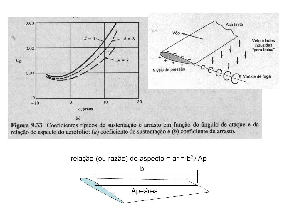 relação (ou razão) de aspecto = ar = b 2 / Ap Ap=área b