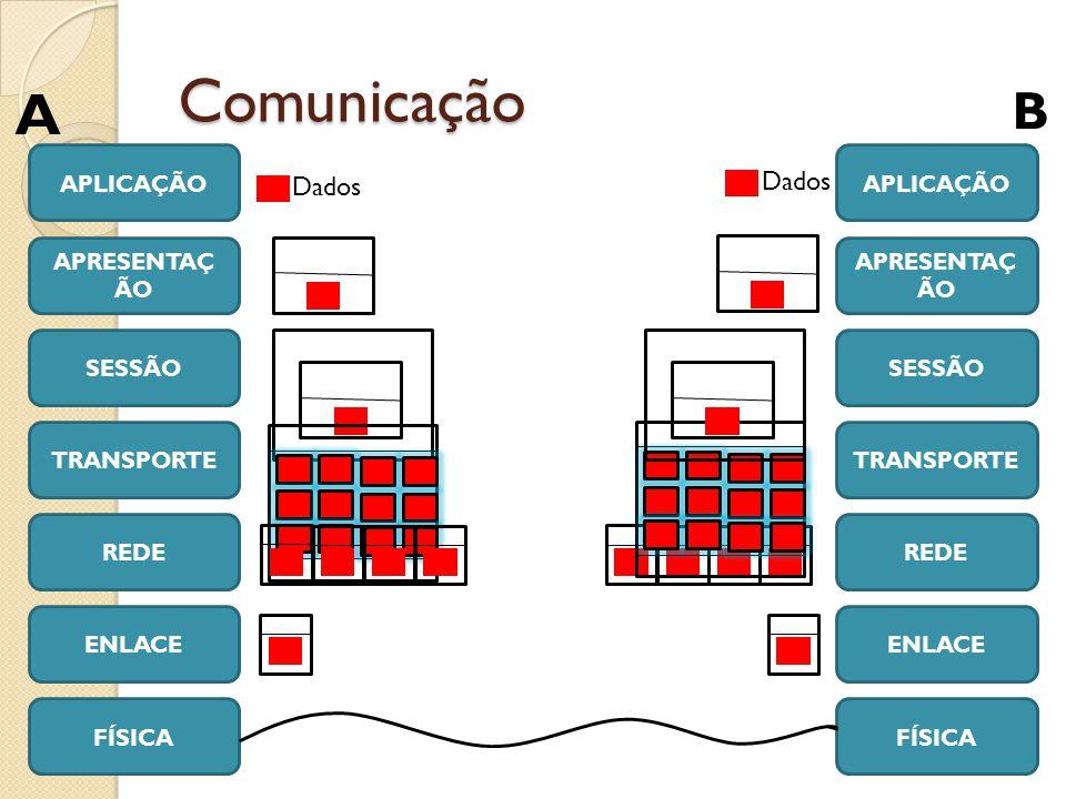 Comunicação APLICAÇÃO APRESENTAÇ ÃO SESSÃO TRANSPORTE REDE ENLACE FÍSICA APRESENTAÇ ÃO SESSÃO TRANSPORTE REDE ENLACE FÍSICA A B Dados