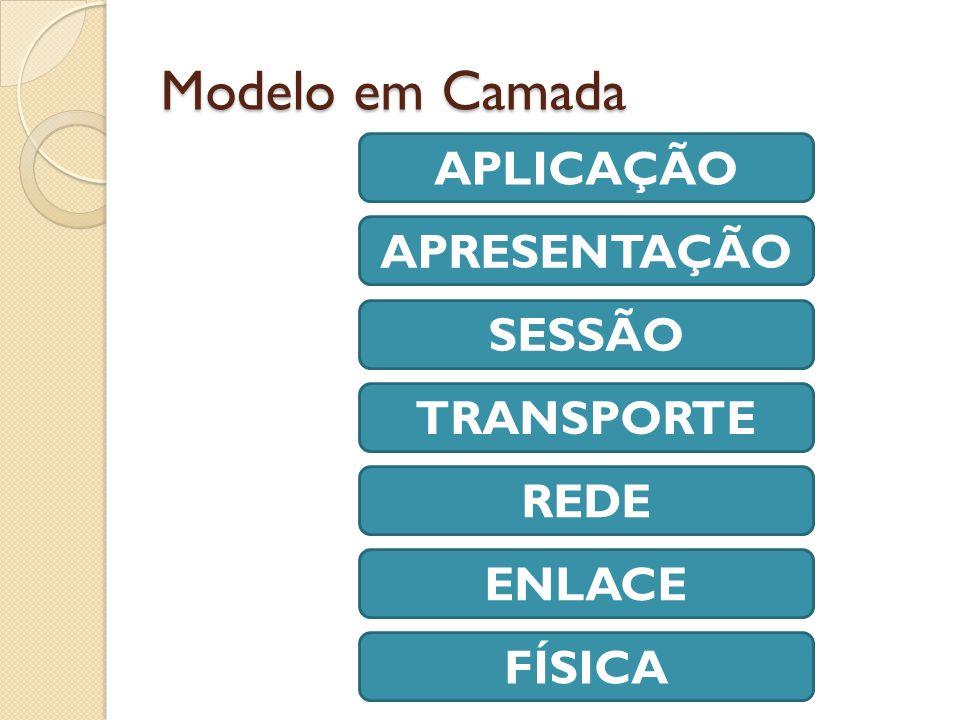 Modelo em Camada APLICAÇÃO APRESENTAÇÃO SESSÃO TRANSPORTE REDE ENLACE FÍSICA
