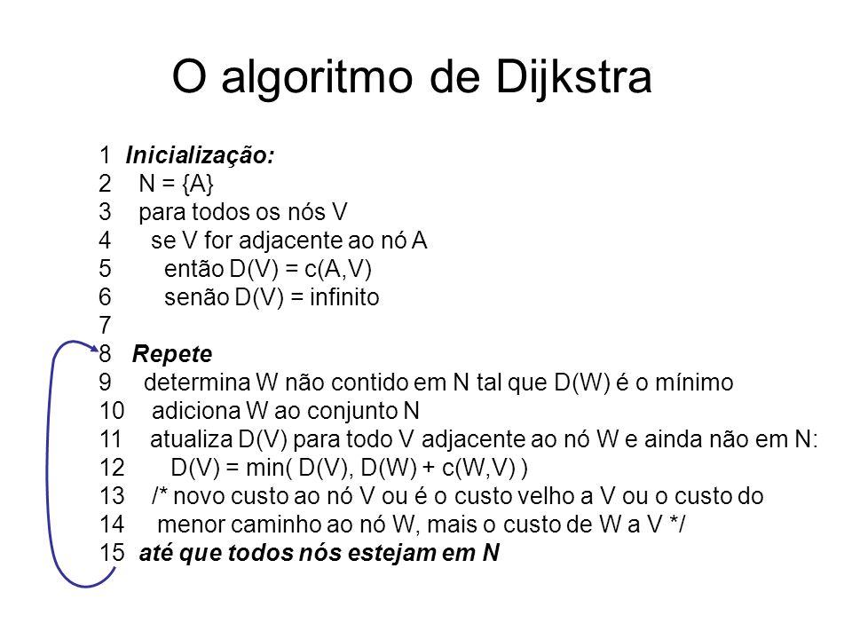 O algoritmo de Dijkstra 1 Inicialização: 2 N = {A} 3 para todos os nós V 4 se V for adjacente ao nó A 5 então D(V) = c(A,V) 6 senão D(V) = infinito 7 8 Repete 9 determina W não contido em N tal que D(W) é o mínimo 10 adiciona W ao conjunto N 11 atualiza D(V) para todo V adjacente ao nó W e ainda não em N: 12 D(V) = min( D(V), D(W) + c(W,V) ) 13 /* novo custo ao nó V ou é o custo velho a V ou o custo do 14 menor caminho ao nó W, mais o custo de W a V */ 15 até que todos nós estejam em N