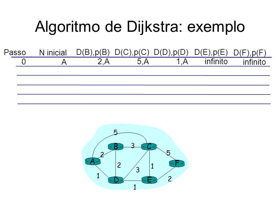 Algoritmo de Dijkstra: exemplo Passo 0 N inicial A D(B),p(B) 2,A D(C),p(C) 5,A D(D),p(D) 1,A D(E),p(E) infinito D(F),p(F) infinito A E D CB F 2 2 1 3 1 1 2 5 3 5