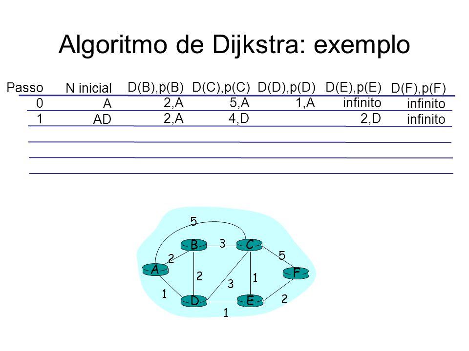 Algoritmo de Dijkstra: exemplo Passo 0 1 N inicial A AD D(B),p(B) 2,A D(C),p(C) 5,A 4,D D(D),p(D) 1,A D(E),p(E) infinito 2,D D(F),p(F) infinito A E D CB F 2 2 1 3 1 1 2 5 3 5