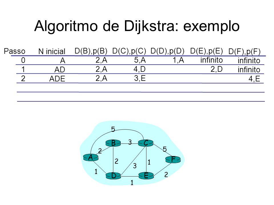 Algoritmo de Dijkstra: exemplo Passo 0 1 2 N inicial A AD ADE D(B),p(B) 2,A D(C),p(C) 5,A 4,D 3,E D(D),p(D) 1,A D(E),p(E) infinito 2,D D(F),p(F) infinito 4,E A E D CB F 2 2 1 3 1 1 2 5 3 5