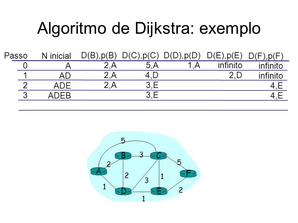 Algoritmo de Dijkstra: exemplo Passo 0 1 2 3 N inicial A AD ADE ADEB D(B),p(B) 2,A D(C),p(C) 5,A 4,D 3,E D(D),p(D) 1,A D(E),p(E) infinito 2,D D(F),p(F) infinito 4,E A E D CB F 2 2 1 3 1 1 2 5 3 5