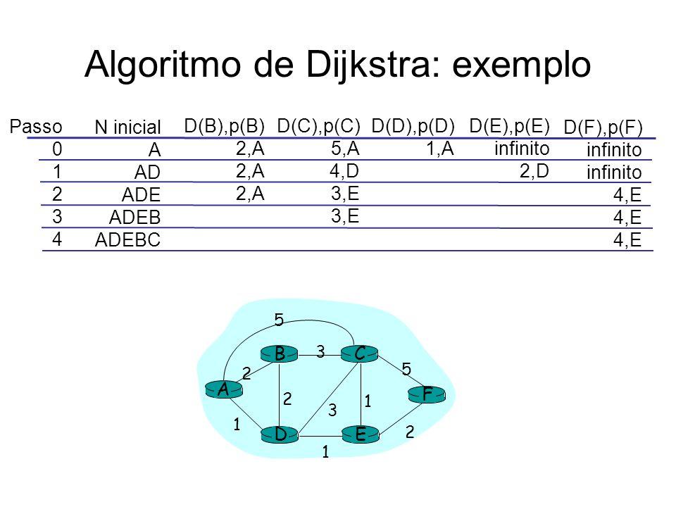 Algoritmo de Dijkstra: exemplo Passo 0 1 2 3 4 N inicial A AD ADE ADEB ADEBC D(B),p(B) 2,A D(C),p(C) 5,A 4,D 3,E D(D),p(D) 1,A D(E),p(E) infinito 2,D