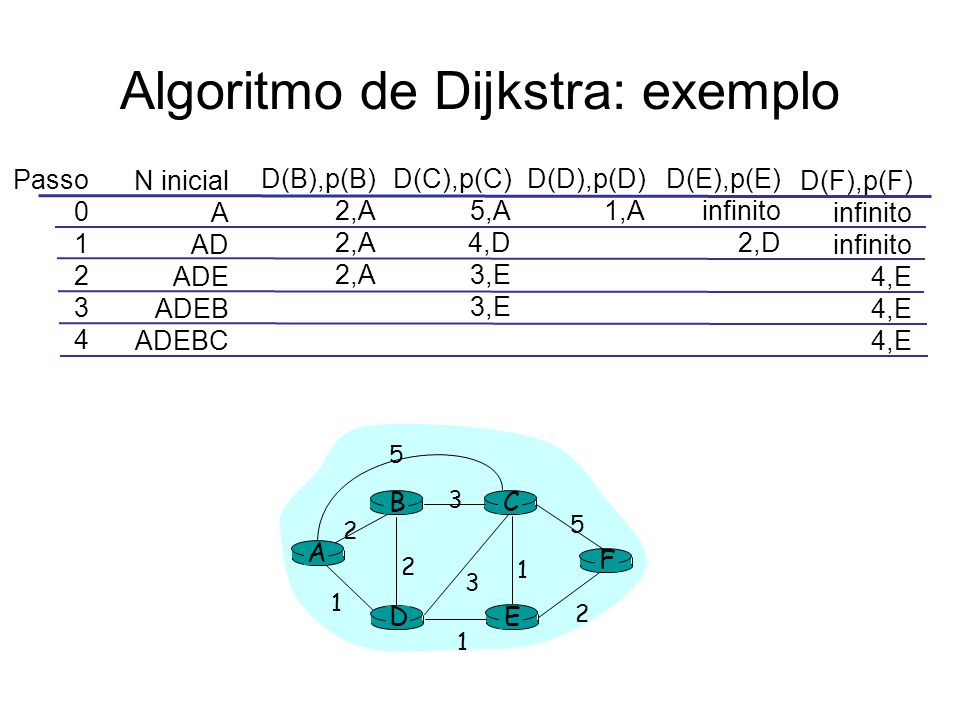 Algoritmo de Dijkstra: exemplo Passo 0 1 2 3 4 N inicial A AD ADE ADEB ADEBC D(B),p(B) 2,A D(C),p(C) 5,A 4,D 3,E D(D),p(D) 1,A D(E),p(E) infinito 2,D D(F),p(F) infinito 4,E A E D CB F 2 2 1 3 1 1 2 5 3 5