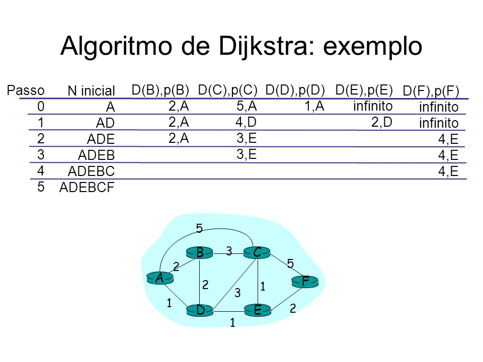 Algoritmo de Dijkstra: exemplo Passo 0 1 2 3 4 5 N inicial A AD ADE ADEB ADEBC ADEBCF D(B),p(B) 2,A D(C),p(C) 5,A 4,D 3,E D(D),p(D) 1,A D(E),p(E) infinito 2,D D(F),p(F) infinito 4,E A E D CB F 2 2 1 3 1 1 2 5 3 5