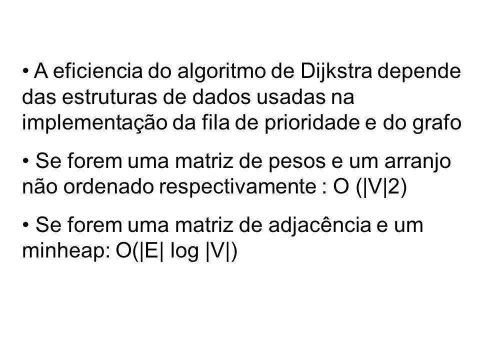 A eficiencia do algoritmo de Dijkstra depende das estruturas de dados usadas na implementação da fila de prioridade e do grafo Se forem uma matriz de pesos e um arranjo não ordenado respectivamente : O (|V|2) Se forem uma matriz de adjacência e um minheap: O(|E| log |V|)