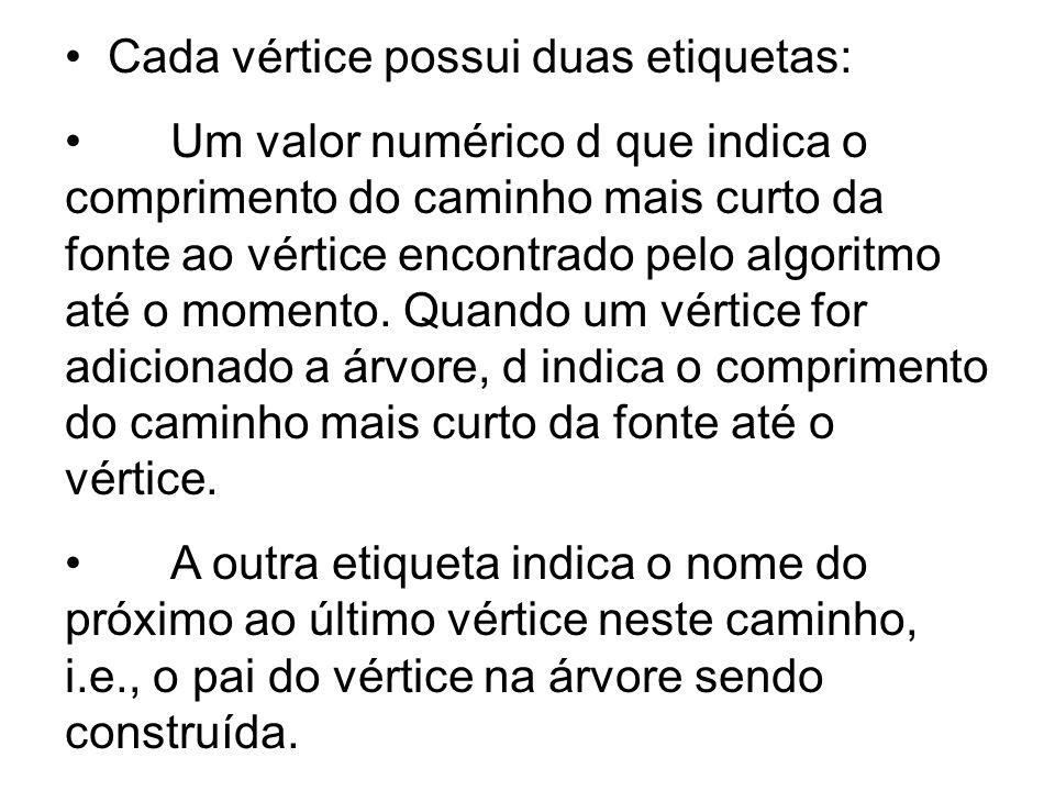Cada vértice possui duas etiquetas: Um valor numérico d que indica o comprimento do caminho mais curto da fonte ao vértice encontrado pelo algoritmo a