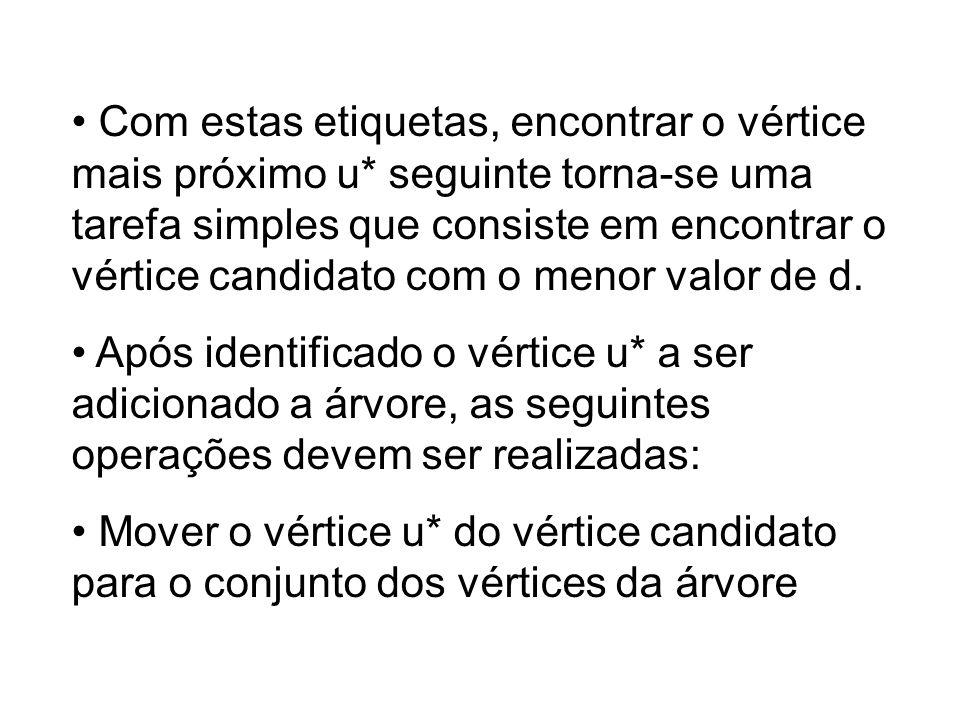Com estas etiquetas, encontrar o vértice mais próximo u* seguinte torna-se uma tarefa simples que consiste em encontrar o vértice candidato com o meno