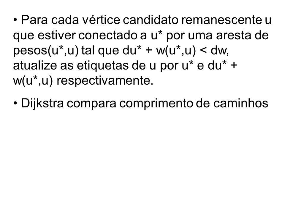 Para cada vértice candidato remanescente u que estiver conectado a u* por uma aresta de pesos(u*,u) tal que du* + w(u*,u) < dw, atualize as etiquetas de u por u* e du* + w(u*,u) respectivamente.