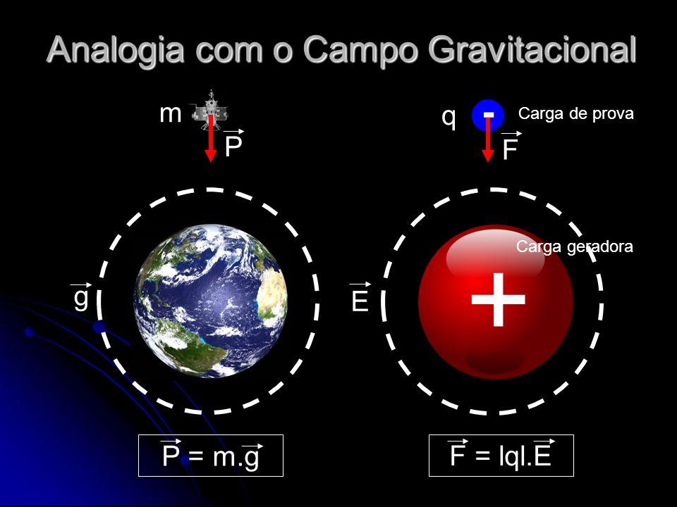 Analogia com o Campo Gravitacional g E P F q m - + P = m.g F = lql.E Carga de prova Carga geradora