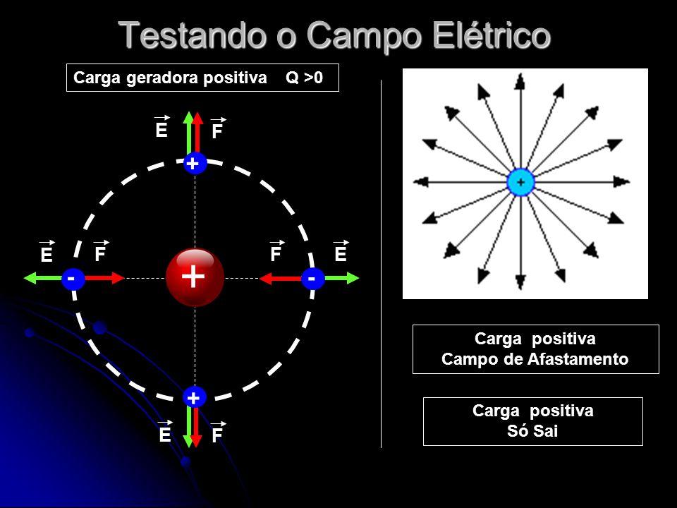 Testando o Campo Elétrico + Carga geradora positiva Q >0 + - + - F F F F E E E E Carga positiva Campo de Afastamento Carga positiva Só Sai