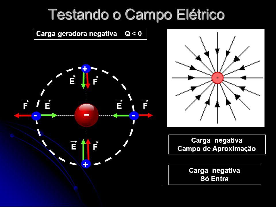 Testando o Campo Elétrico - Carga geradora negativa Q < 0 + - + - F E F E E F E F Carga negativa Campo de Aproximação Carga negativa Só Entra