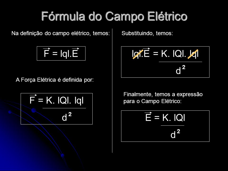 Fórmula do Campo Elétrico F = lql.E Na definição do campo elétrico, temos: A Força Elétrica é definida por: F = K. lQl. lql d 2 Substituindo, temos: l