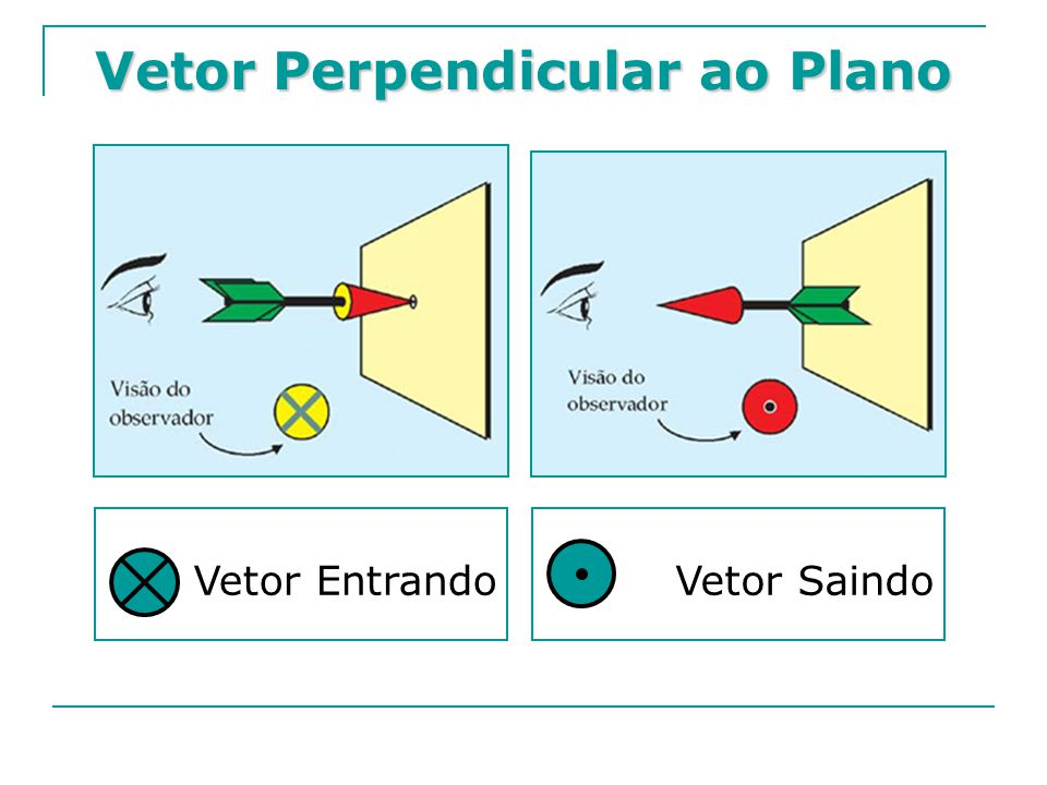 Campo Magnético no centro de uma Espira Circular No centro de uma espira circular percorrida por uma corrente elétrica existe um campo magnético perpendicular ao plano que contém a espira.