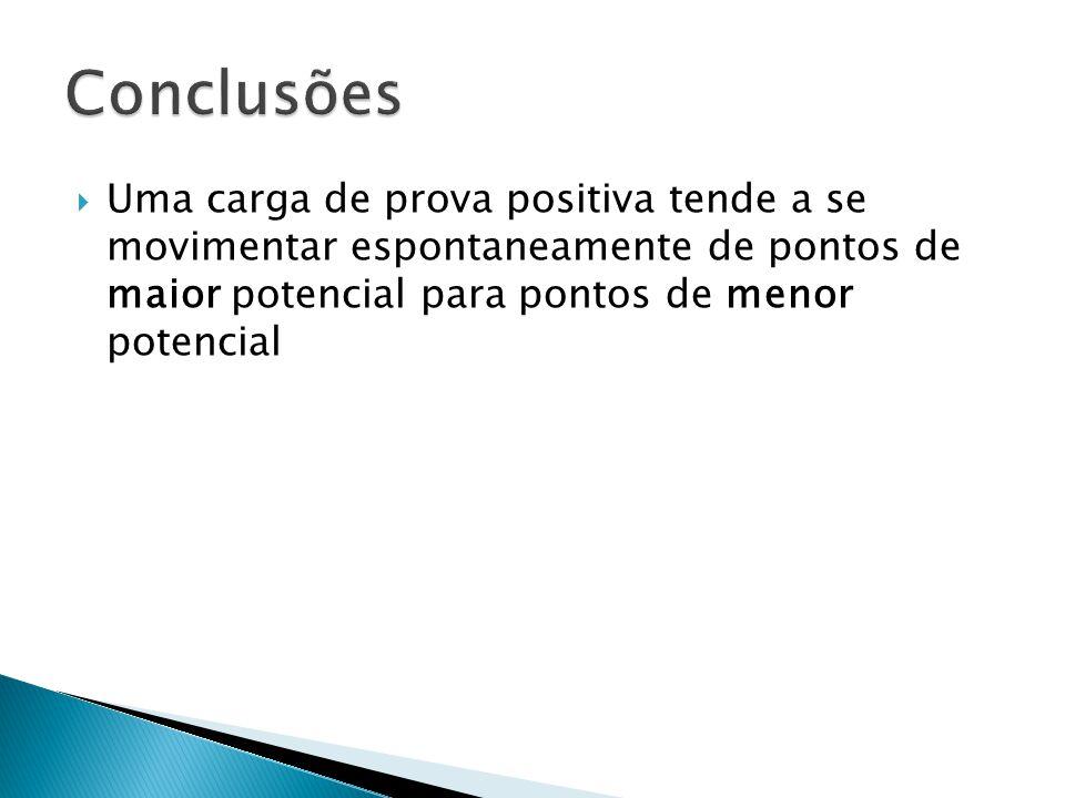  Uma carga de prova positiva tende a se movimentar espontaneamente de pontos de maior potencial para pontos de menor potencial