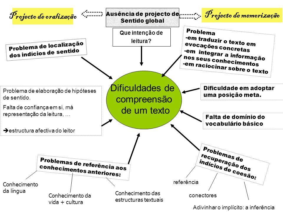 Dificuldades de compreensão de um texto Ausência de projecto de Sentido global Projecto de oralização Projecto de memorização Problema de localização