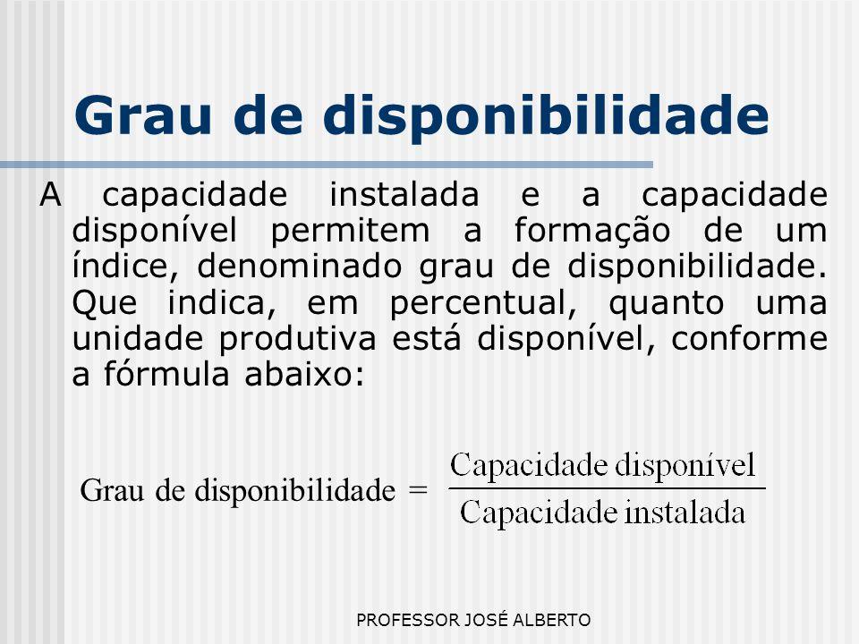 PROFESSOR JOSÉ ALBERTO Grau de disponibilidade A capacidade instalada e a capacidade disponível permitem a formação de um índice, denominado grau de d
