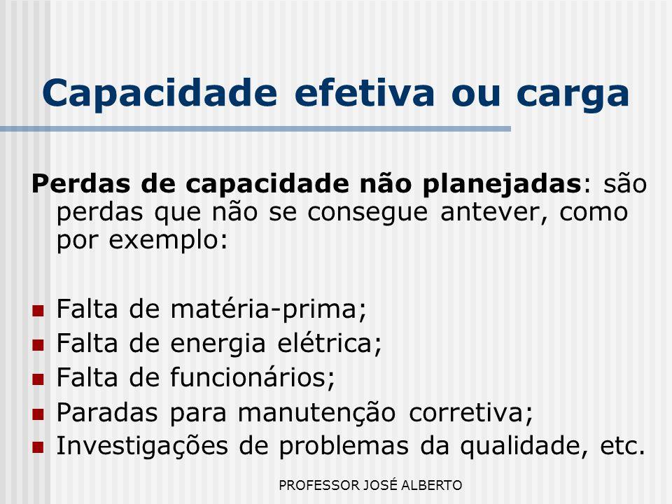PROFESSOR JOSÉ ALBERTO Capacidade efetiva ou carga Perdas de capacidade não planejadas: são perdas que não se consegue antever, como por exemplo: Falt