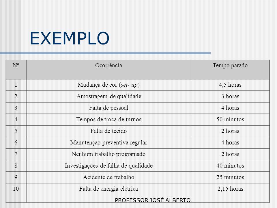 PROFESSOR JOSÉ ALBERTO EXEMPLO NºOcorrênciaTempo parado 1Mudança de cor (set- up)4,5 horas 2Amostragem de qualidade3 horas 3Falta de pessoal4 horas 4T