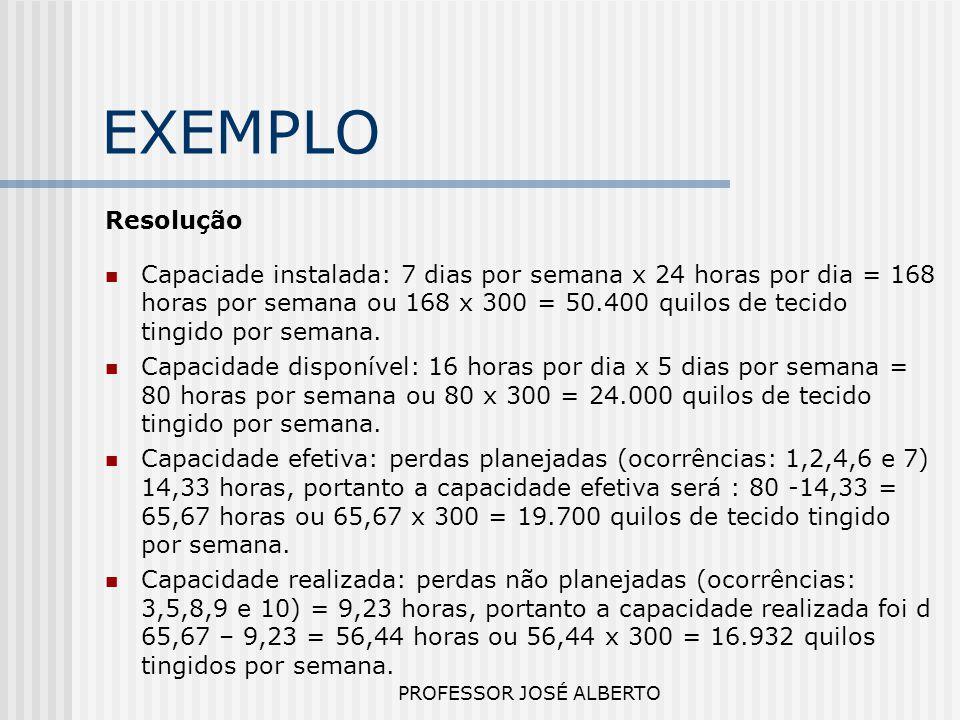 PROFESSOR JOSÉ ALBERTO EXEMPLO Resolução Capaciade instalada: 7 dias por semana x 24 horas por dia = 168 horas por semana ou 168 x 300 = 50.400 quilos