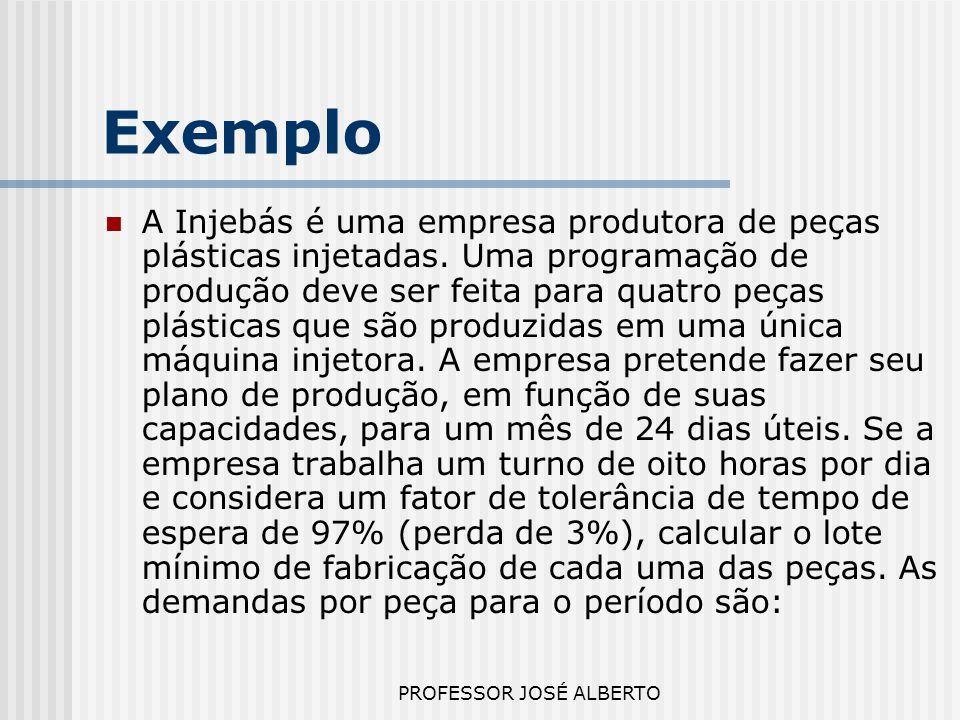 PROFESSOR JOSÉ ALBERTO Exemplo A Injebás é uma empresa produtora de peças plásticas injetadas. Uma programação de produção deve ser feita para quatro
