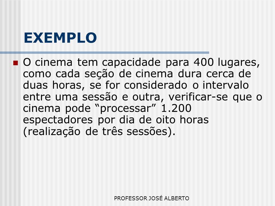 PROFESSOR JOSÉ ALBERTO EXEMPLO O cinema tem capacidade para 400 lugares, como cada seção de cinema dura cerca de duas horas, se for considerado o inte