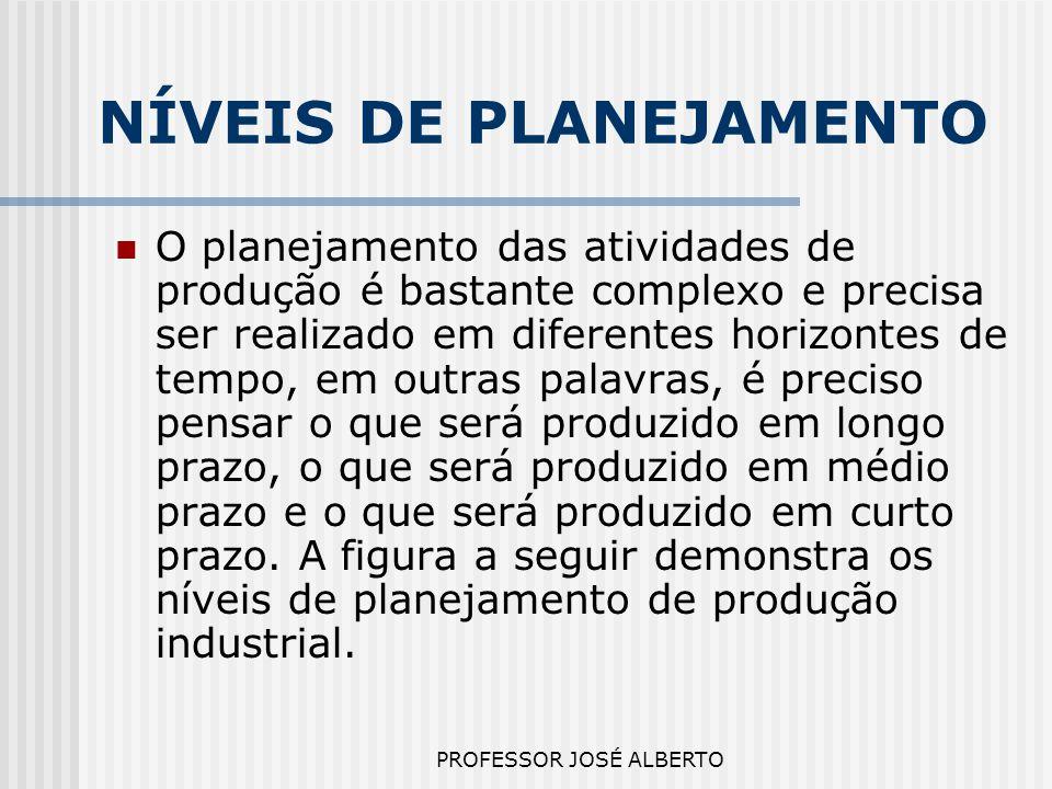 PROFESSOR JOSÉ ALBERTO NÍVEIS DE PLANEJAMENTO O planejamento das atividades de produção é bastante complexo e precisa ser realizado em diferentes hori